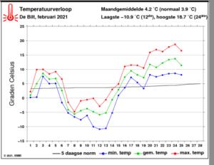 Grafiek gemiddelde temperatuur, februari 2021
